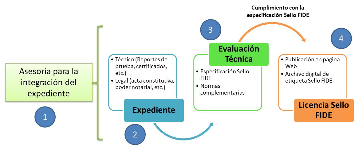 PROCESO DE EVALUACION SELLO FIDE